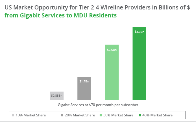 US Market Opportunity for Tier 2-4 Wireline Providers in Billions of $