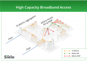 High Capacity Broadband Access